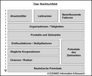 Marktanalyse_Marktumfeldanalyse